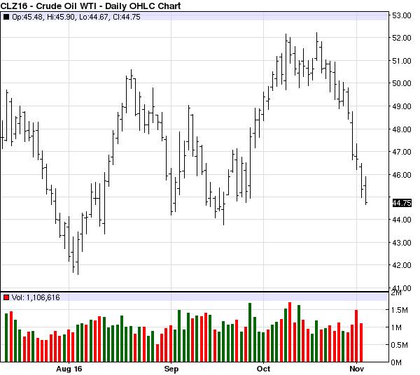 oil_price_3nov